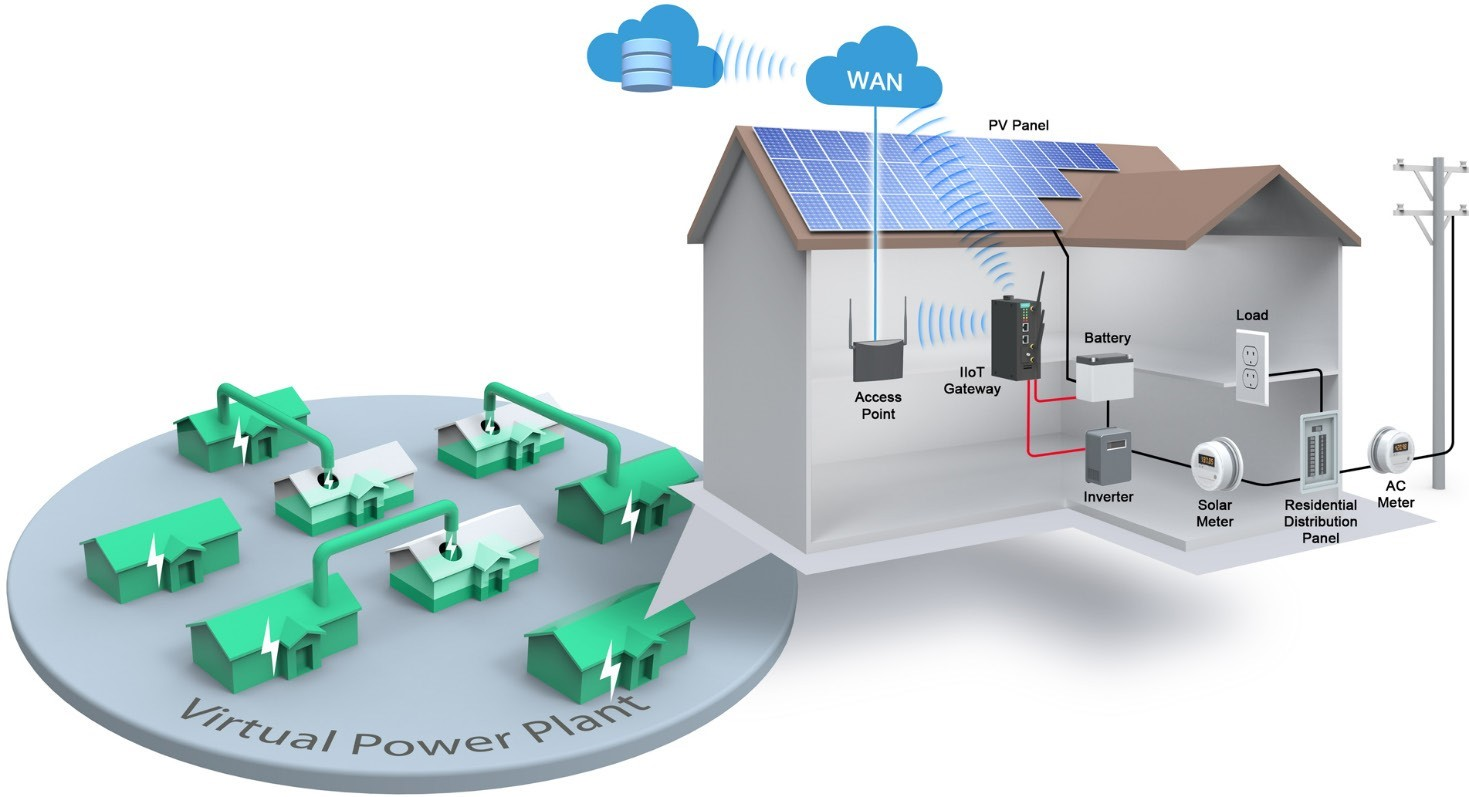 Enabling IIoT Connectivity for Virtual Power Plants